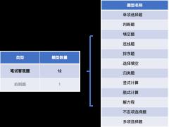 小学数学测评题型介绍