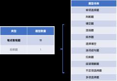 初中语文测评题型介绍